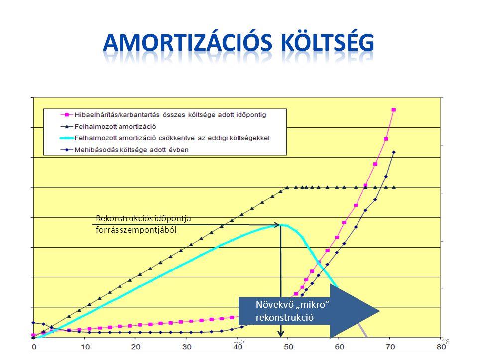 """Amortizációs költség Növekvő """"mikro rekonstrukció"""
