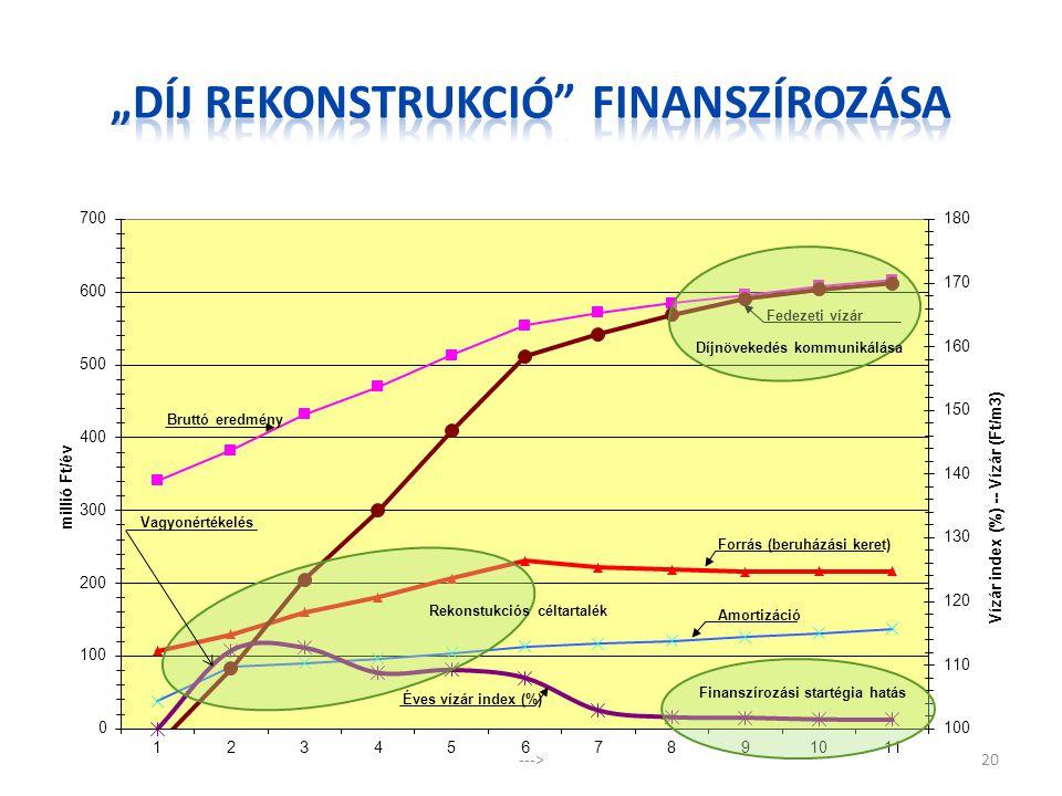 """""""DÍJ Rekonstrukció finanszírozása"""