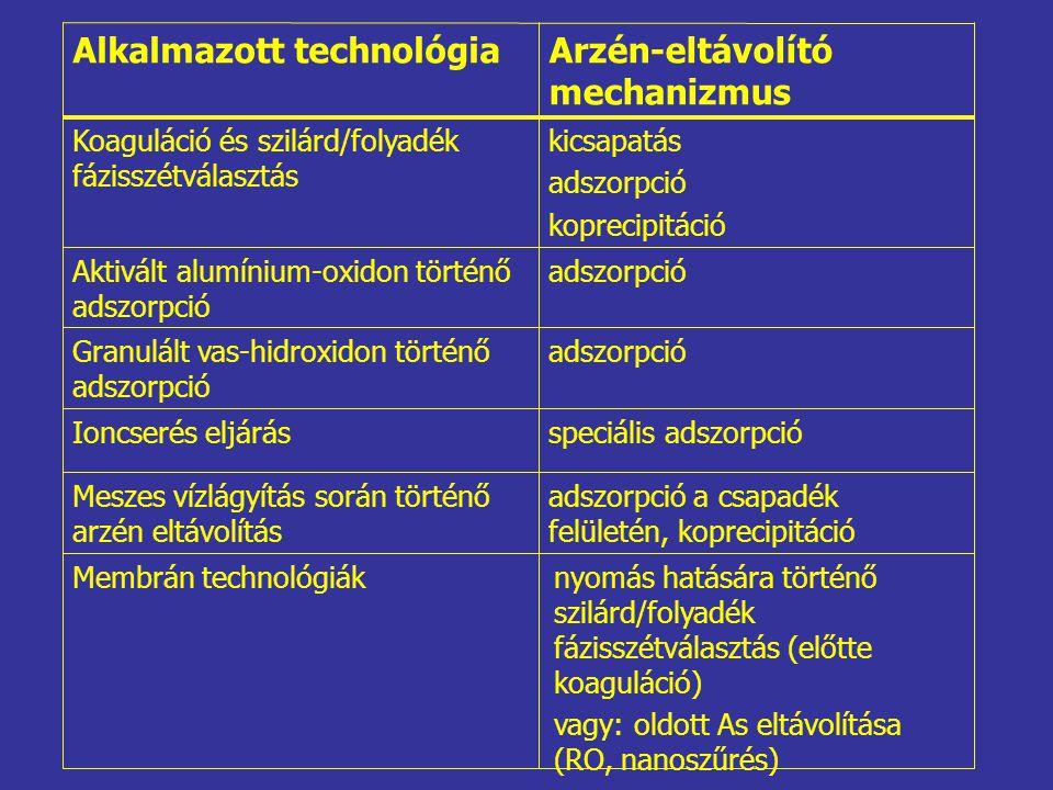 Alkalmazott technológia Arzén-eltávolító mechanizmus