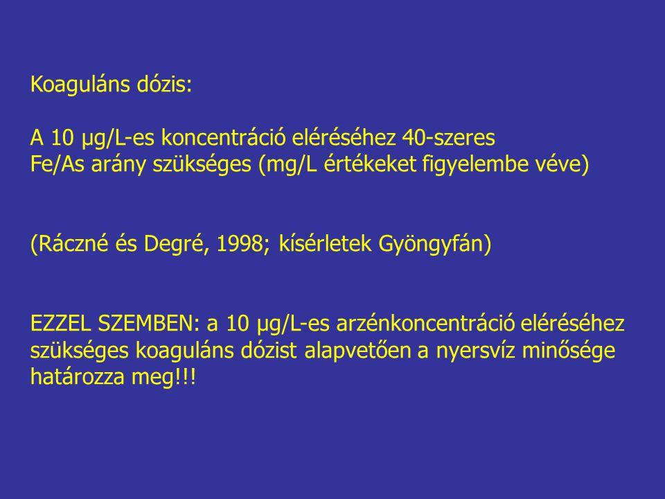 Koaguláns dózis: A 10 μg/L-es koncentráció eléréséhez 40-szeres. Fe/As arány szükséges (mg/L értékeket figyelembe véve)