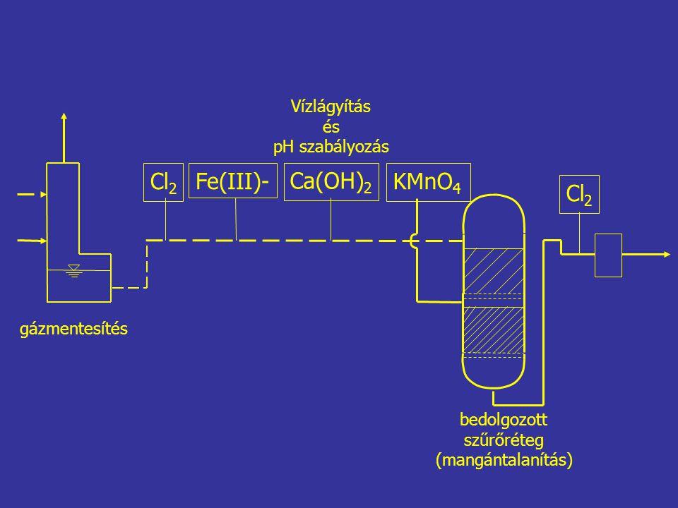 Cl2 Fe(III)- Ca(OH)2 KMnO4 Cl2 Vízlágyítás és pH szabályozás