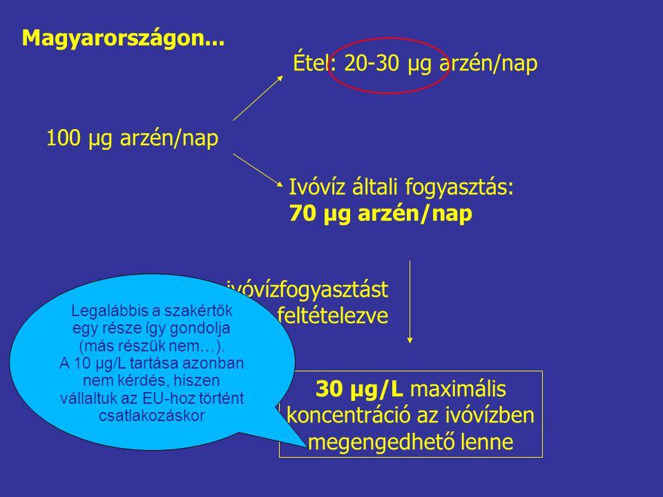 Ivóvíz általi fogyasztás: 70 μg arzén/nap