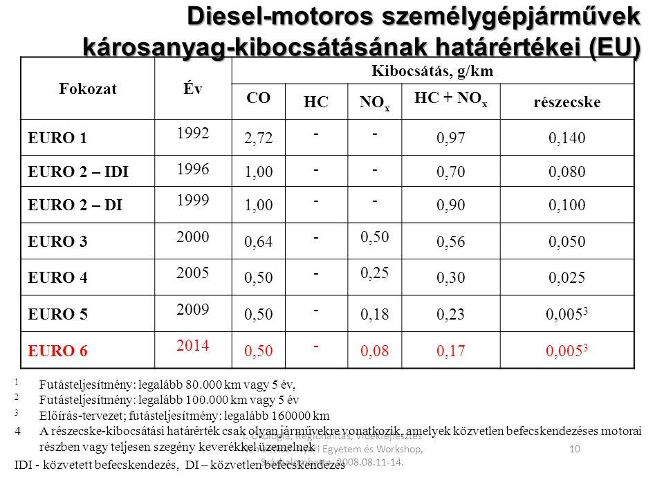 Diesel-motoros személygépjárművek károsanyag-kibocsátásának határértékei (EU)