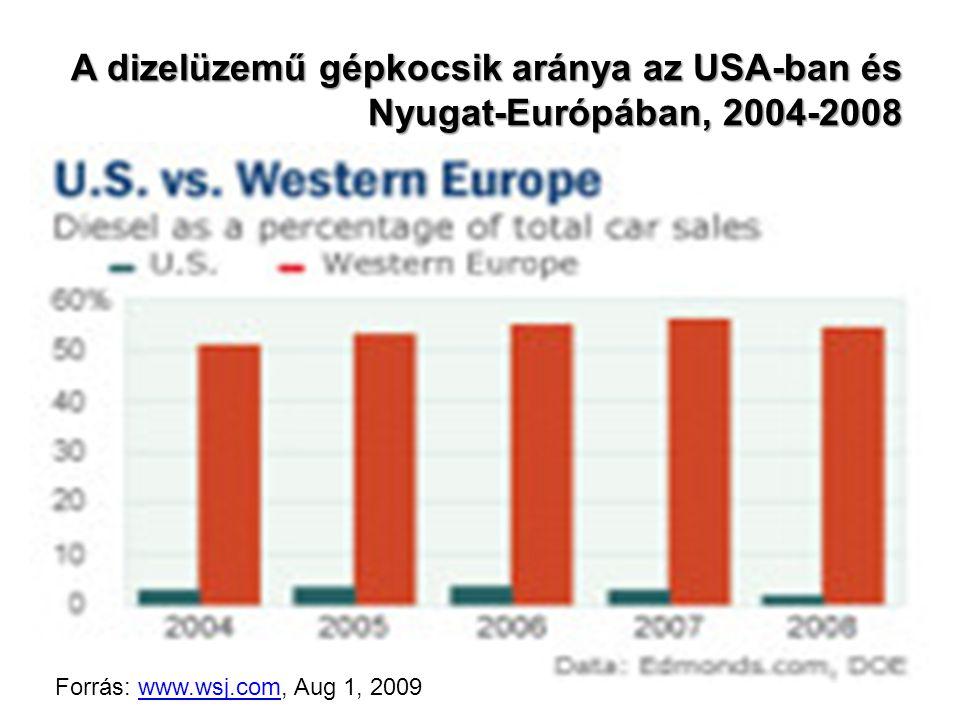 A dizelüzemű gépkocsik aránya az USA-ban és Nyugat-Európában, 2004-2008