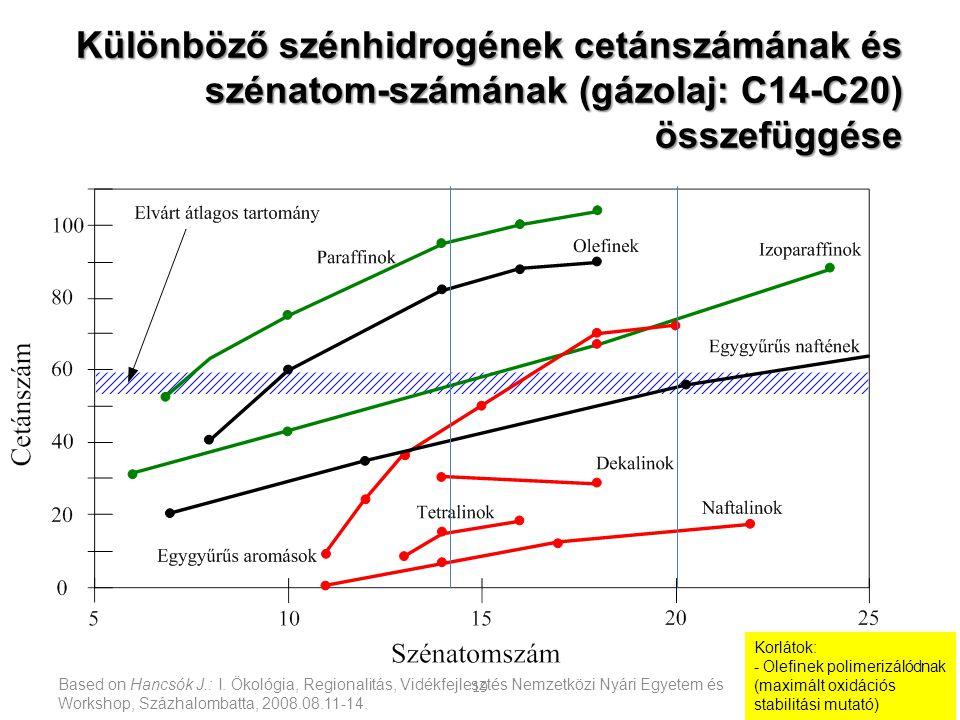 Különböző szénhidrogének cetánszámának és szénatom-számának (gázolaj: C14-C20) összefüggése