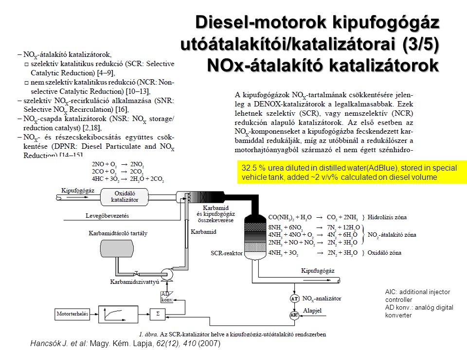 Diesel-motorok kipufogógáz utóátalakítói/katalizátorai (3/5) NOx-átalakító katalizátorok