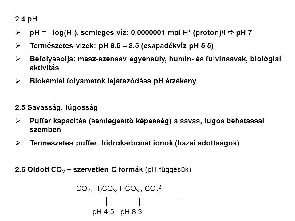2.4 pH pH = - log(H+), semleges víz: 0.0000001 mol H+ (proton)/l  pH 7. Természetes vizek: pH 6.5 – 8.5 (csapadékvíz pH 5.5)