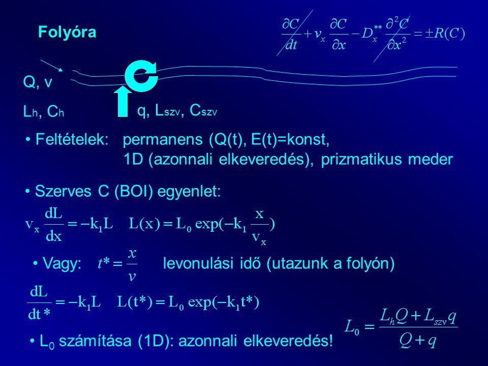 Folyóra Q, v. Lh, Ch. q, Lszv, Cszv. Feltételek: permanens (Q(t), E(t)=konst, 1D (azonnali elkeveredés), prizmatikus meder.