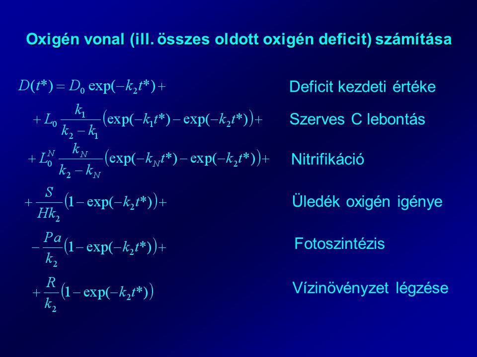 Oxigén vonal (ill. összes oldott oxigén deficit) számítása
