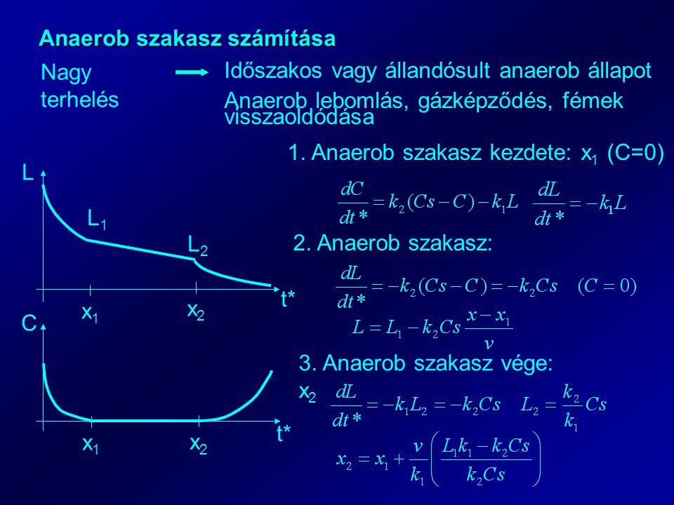 Anaerob szakasz számítása