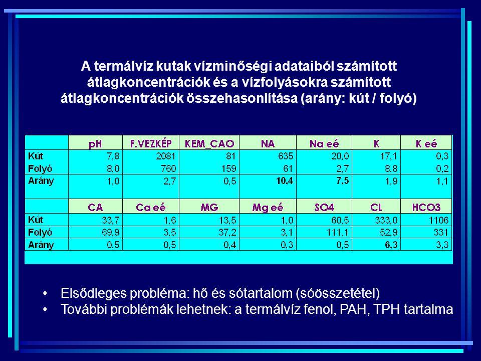 A termálvíz kutak vízminőségi adataiból számított átlagkoncentrációk és a vízfolyásokra számított átlagkoncentrációk összehasonlítása (arány: kút / folyó)