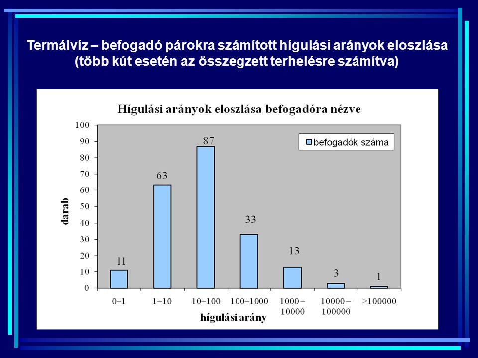 Termálvíz – befogadó párokra számított hígulási arányok eloszlása (több kút esetén az összegzett terhelésre számítva)