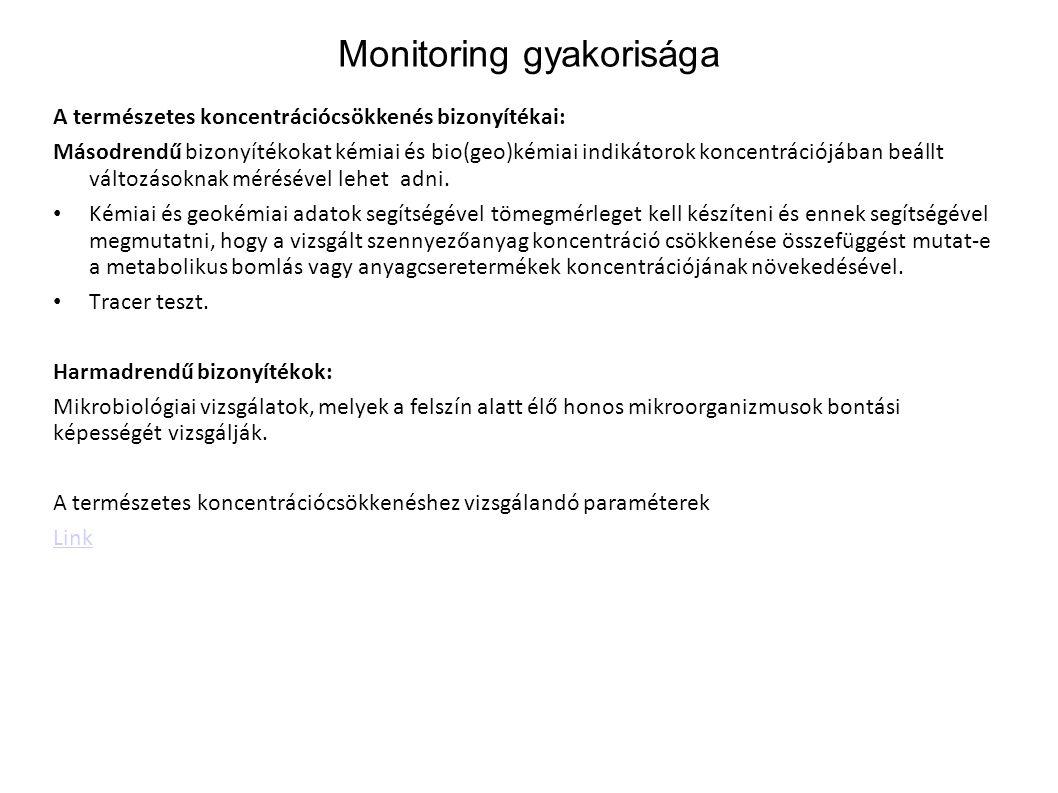 Monitoring gyakorisága