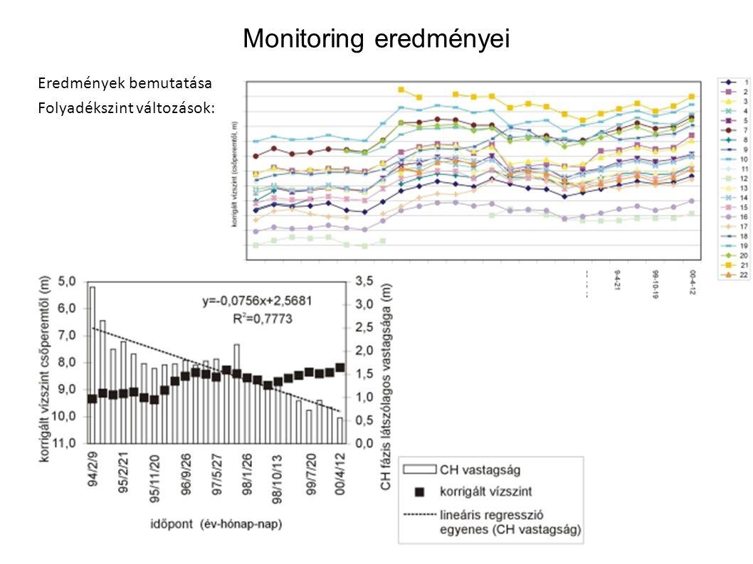 Monitoring eredményei