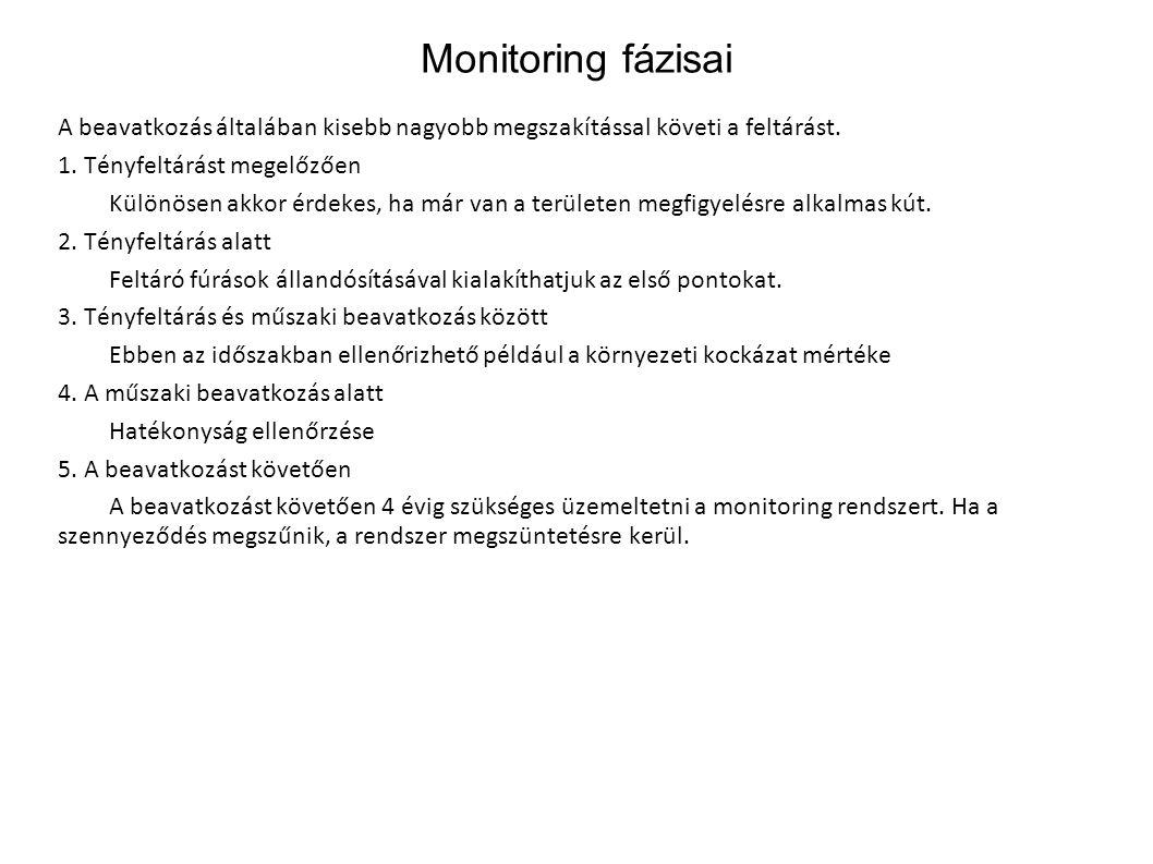 Monitoring fázisai A beavatkozás általában kisebb nagyobb megszakítással követi a feltárást. 1. Tényfeltárást megelőzően.
