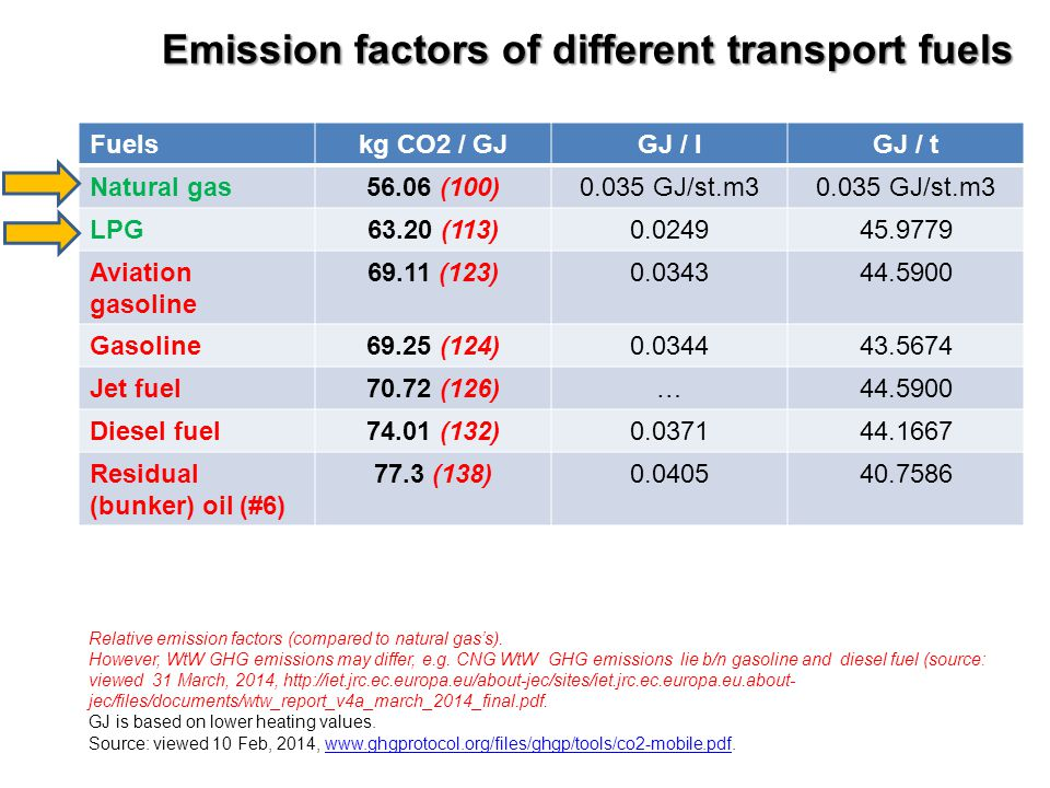 Emission factors of different transport fuels