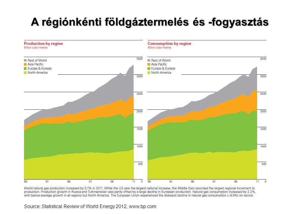A régiónkénti földgáztermelés és -fogyasztás