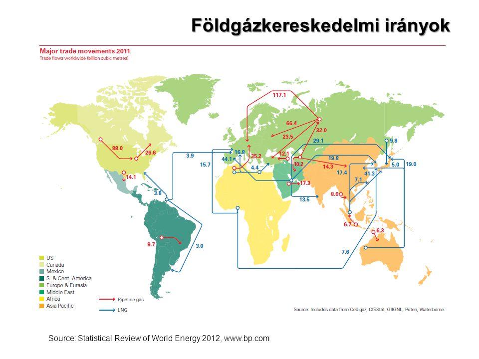 Földgázkereskedelmi irányok