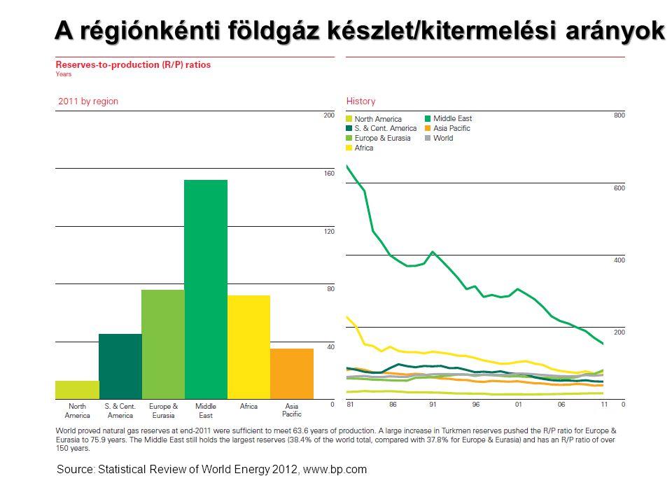 A régiónkénti földgáz készlet/kitermelési arányok
