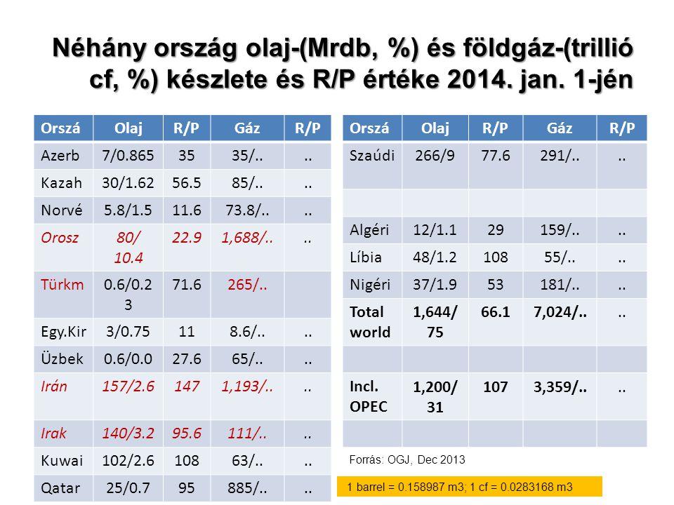 Néhány ország olaj-(Mrdb, %) és földgáz-(trillió cf, %) készlete és R/P értéke 2014. jan. 1-jén