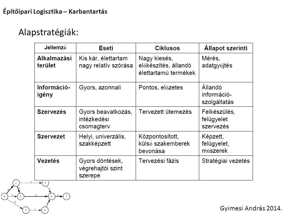 Alapstratégiák: Építőipari Logisztika – Karbantartás