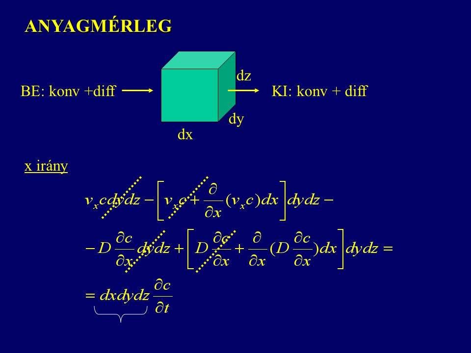 ANYAGMÉRLEG dx dy dz BE: konv +diff KI: konv + diff x irány