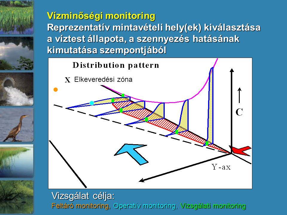 Vízminőségi monitoring