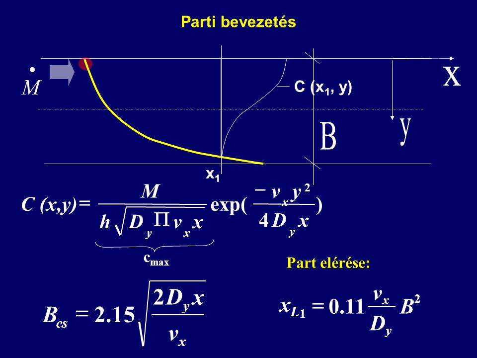 x y B v D B 2 15 . = M v xL = . 11 B D ) 4 exp( x D y v h M C (x,y) -