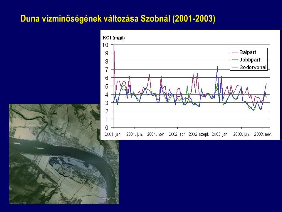 Duna vízminőségének változása Szobnál (2001-2003)