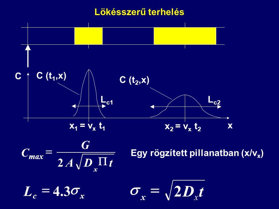t D 2 = s s L 3 . 4 = 2 t D A G Cmax P = Lökésszerű terhelés C