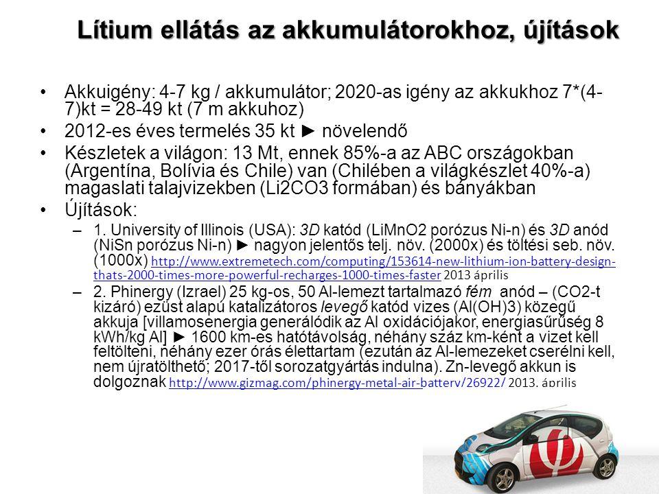 Lítium ellátás az akkumulátorokhoz, újítások