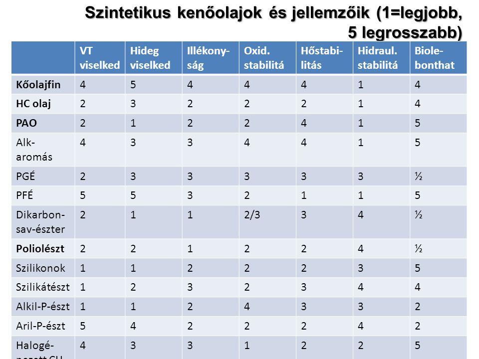 Szintetikus kenőolajok és jellemzőik (1=legjobb, 5 legrosszabb)
