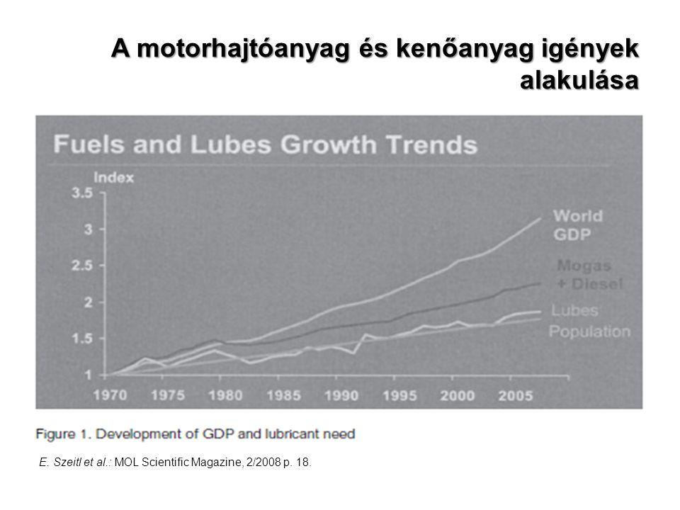 A motorhajtóanyag és kenőanyag igények alakulása