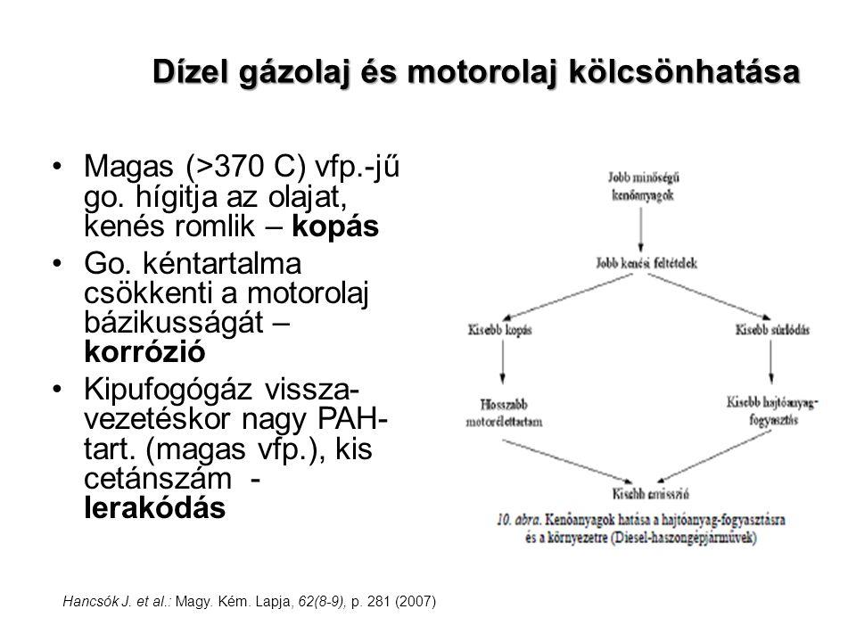 Dízel gázolaj és motorolaj kölcsönhatása