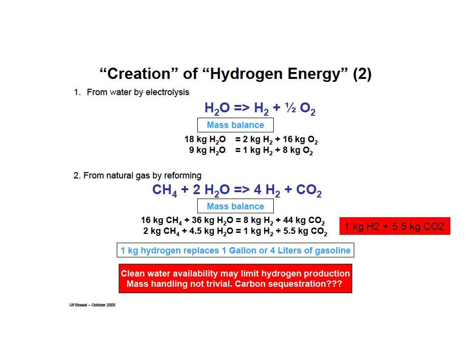 1 kg H2 + 5.5 kg CO2
