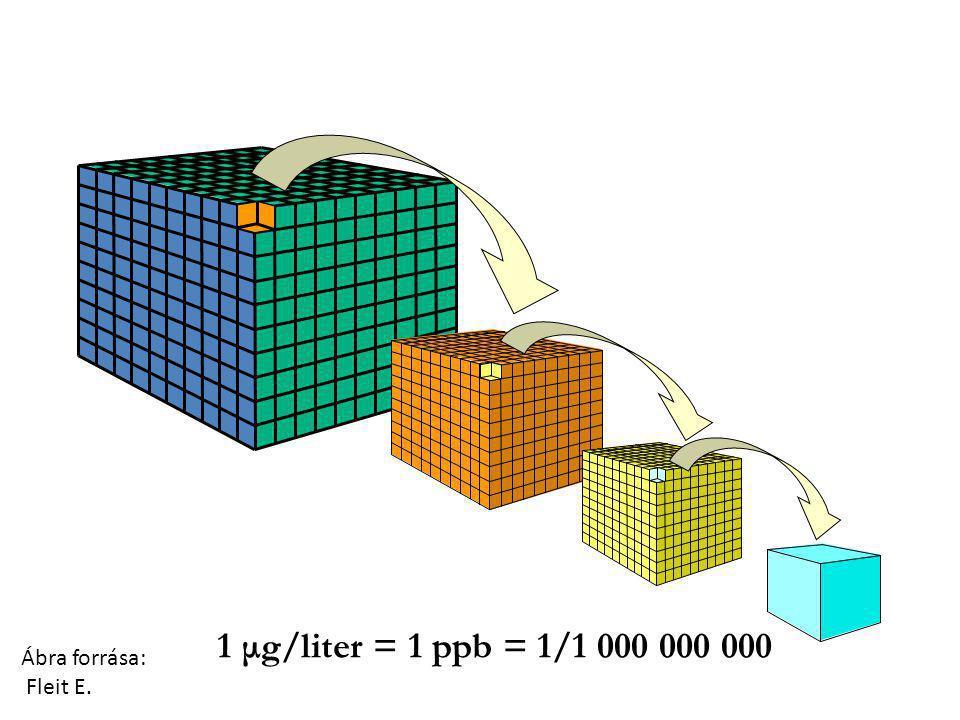 MIKROSZENNYEZŐK 1 μg/liter = 1 ppb = 1/1 000 000 000 Ábra forrása: