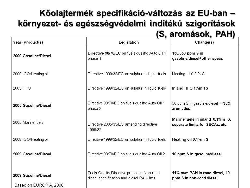 Kőolajtermék specifikáció-változás az EU-ban – környezet- és egészségvédelmi indítékú szigorítások (S, aromások, PAH)