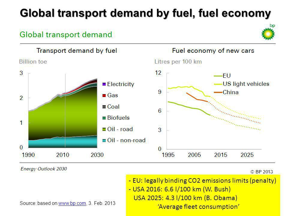 Global transport demand by fuel, fuel economy