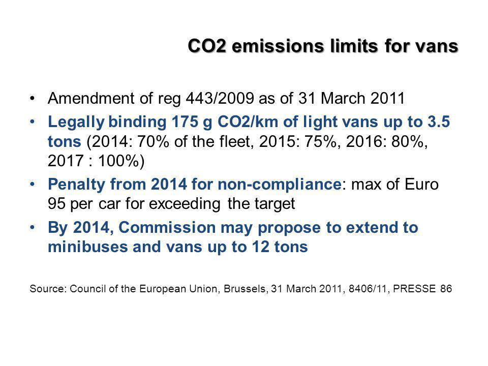 CO2 emissions limits for vans