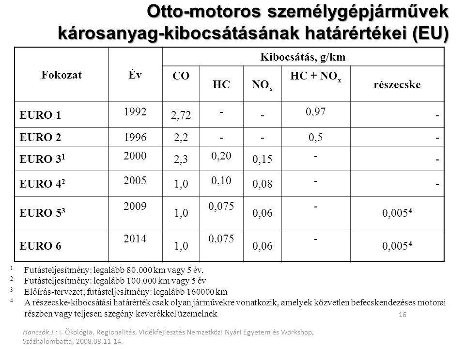 Otto-motoros személygépjárművek károsanyag-kibocsátásának határértékei (EU)