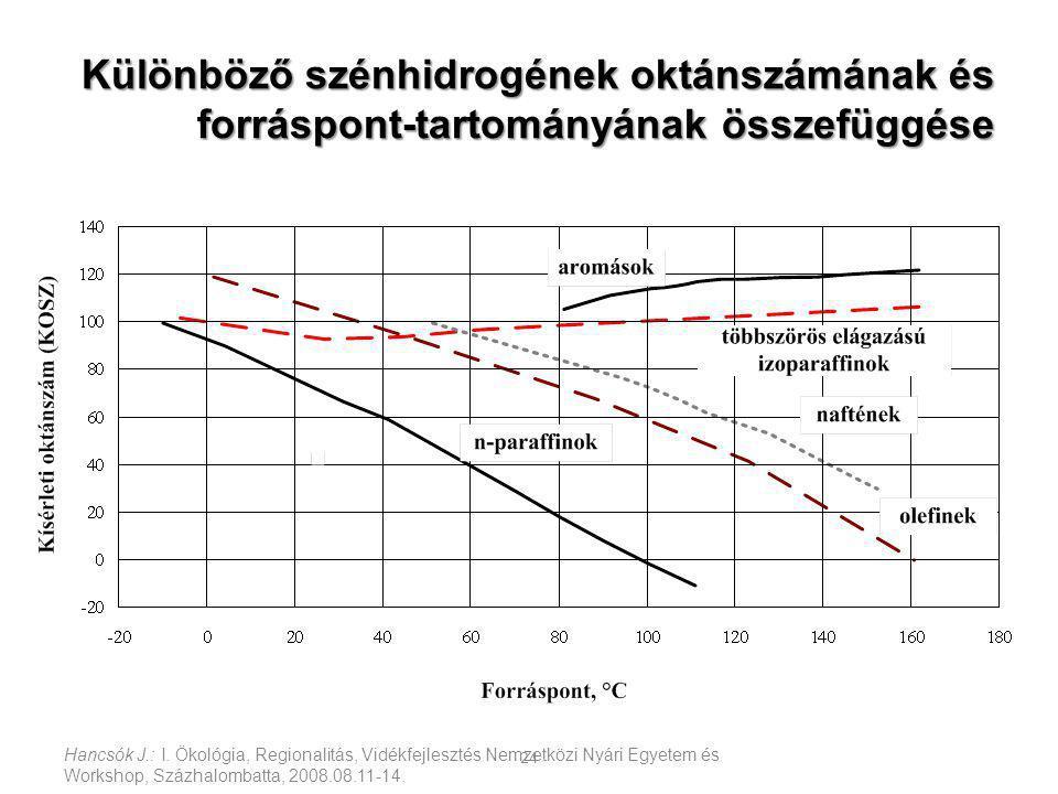 Különböző szénhidrogének oktánszámának és forráspont-tartományának összefüggése