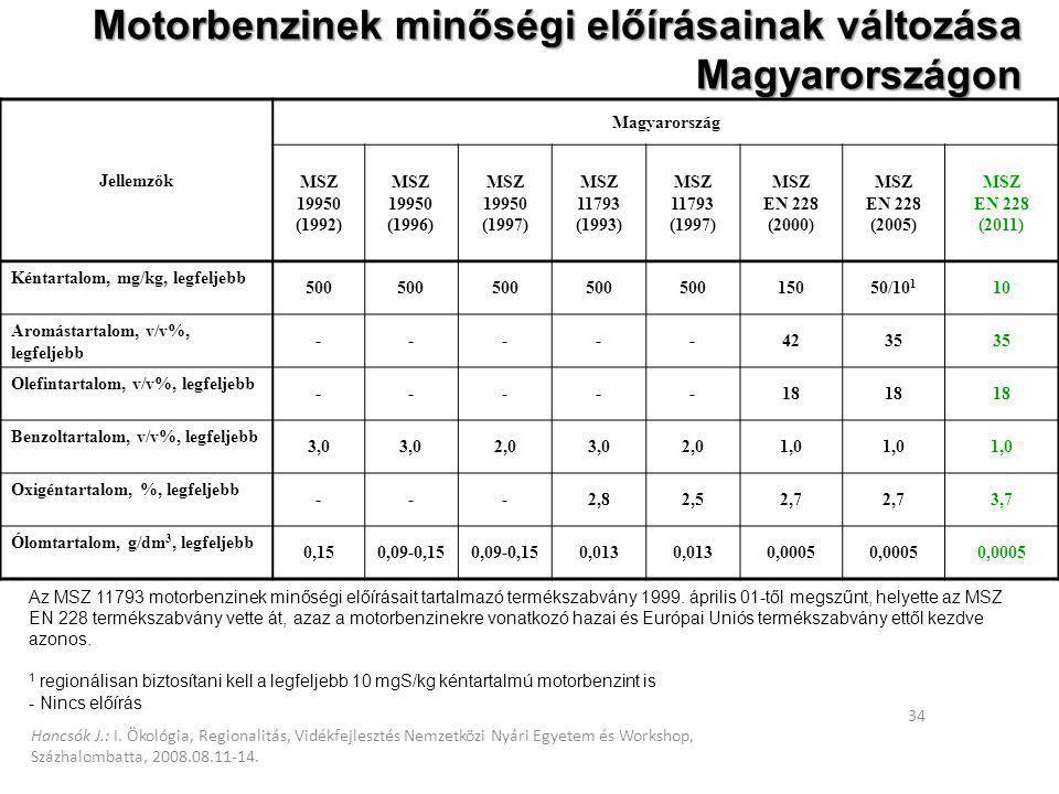 Motorbenzinek minőségi előírásainak változása Magyarországon