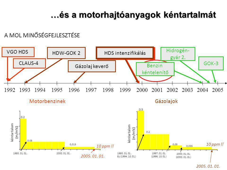 …és a motorhajtóanyagok kéntartalmát