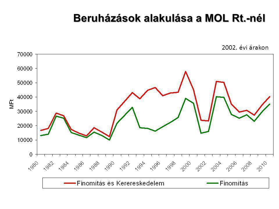 Beruházások alakulása a MOL Rt.-nél