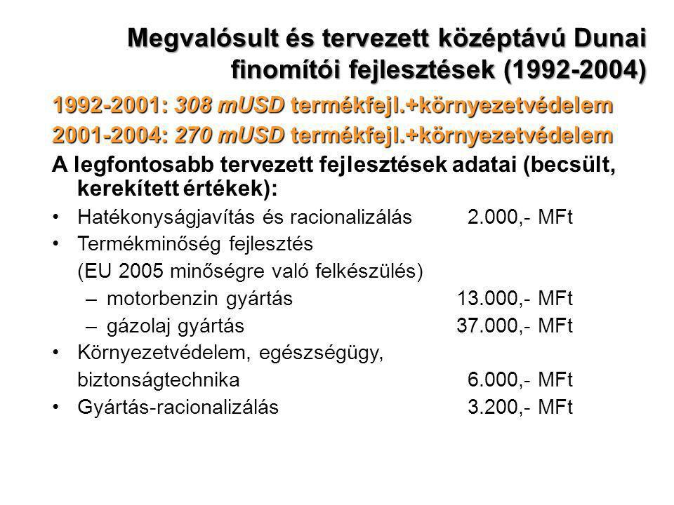 Megvalósult és tervezett középtávú Dunai finomítói fejlesztések (1992-2004)