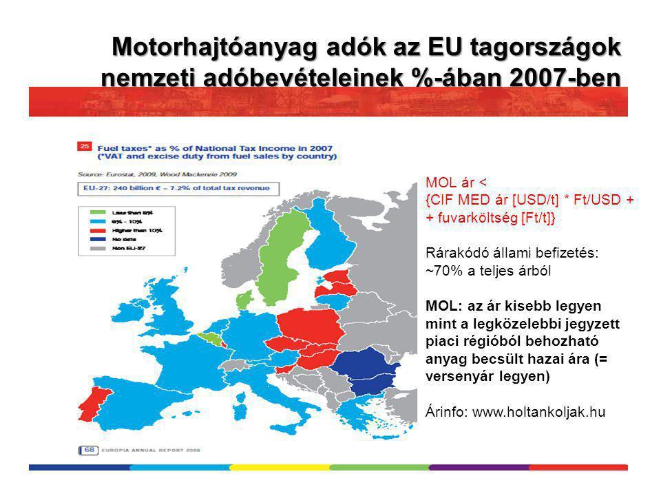 Motorhajtóanyag adók az EU tagországok nemzeti adóbevételeinek %-ában 2007-ben