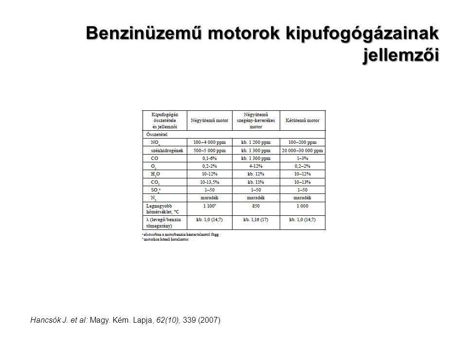 Benzinüzemű motorok kipufogógázainak jellemzői