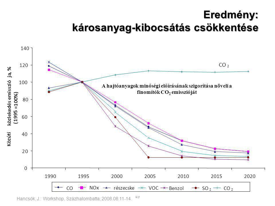 Eredmény: károsanyag-kibocsátás csökkentése