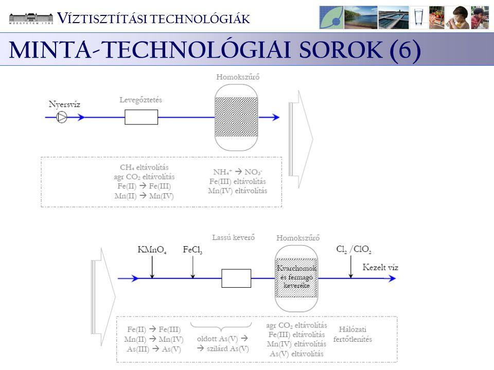 MINTA-TECHNOLÓGIAI SOROK (6)
