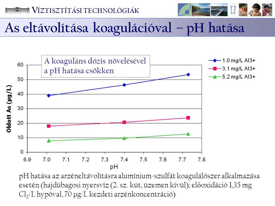 As eltávolítása koagulációval – pH hatása